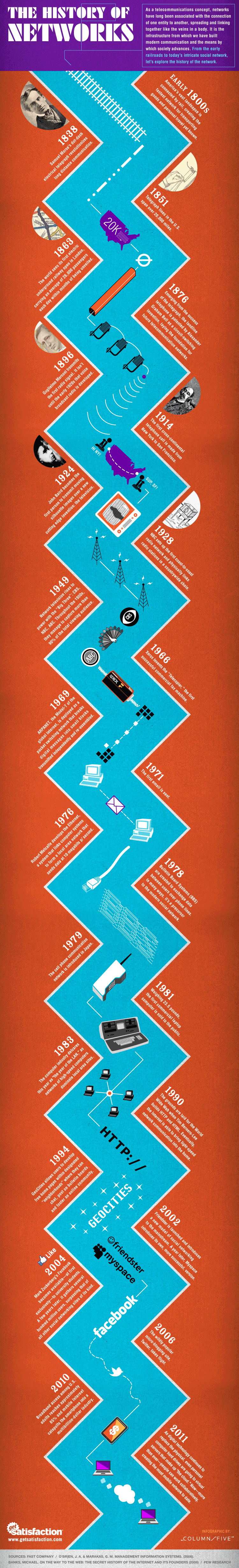 The history of networks